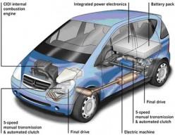 Hybrid Car Guide.  Toyota Prius.  Honda Civic