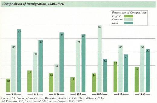 US Immigration Statistics-1800's