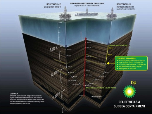 BP plan to drill second relief well to squeeze the first well and stop the oil flow.