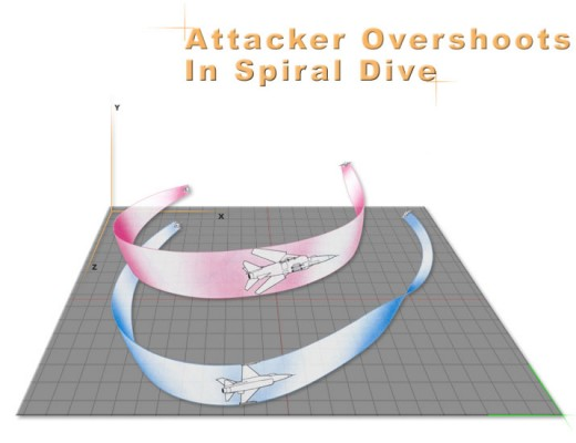 the spiral dive is a last-ditch attempt to shake off a resolute pursuer. This involves maintaining the highest possible rate of turn in a dive steep enough to retain manoeuvring airpeed. If the attacker follows the spiral the defender should throttle