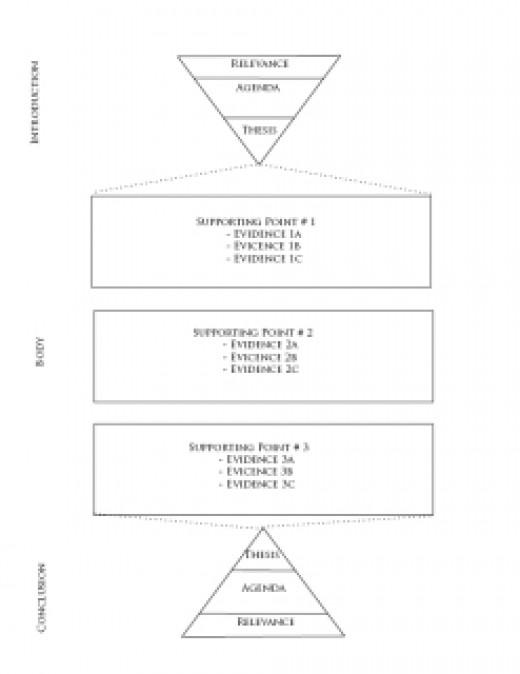 expository essay diagram