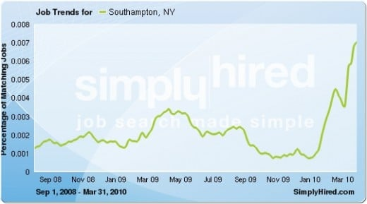 Data provided by SimplyHired, a job search engine.