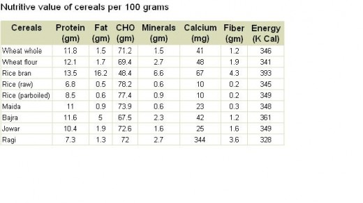 Nutritional value of cereals per 100 grams