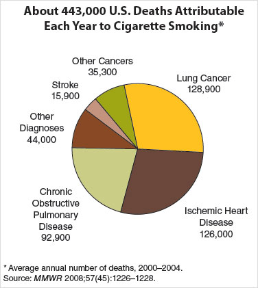 2000-2004 data on death distribution in the US caused by tobacco-related diseases.  This shows that the diseases are true and real