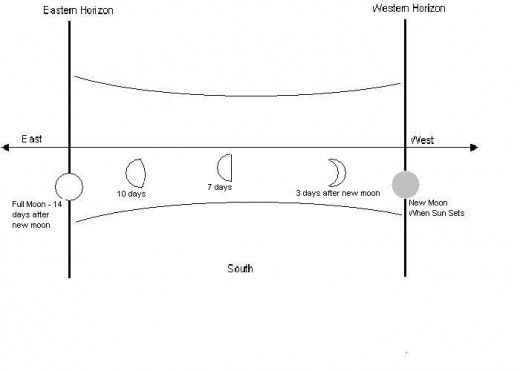 This shows how the moon moves from West to East.