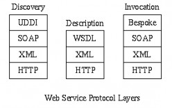 Web Services - Protocols.