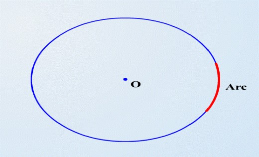 how to find the perimeter of a circle sector