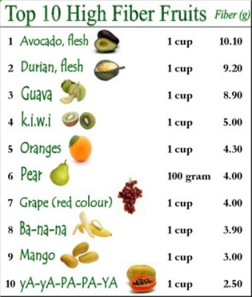 High fiber fruits lsit