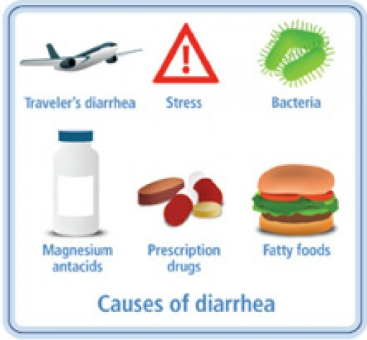 Natural Remedies For Diarria