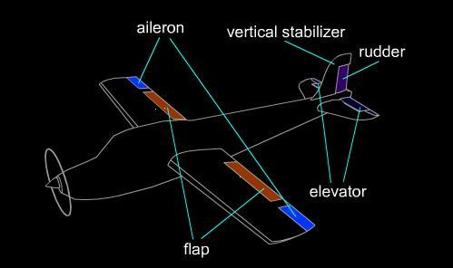 Aircraft - Flaps, Slats and Stabilizers