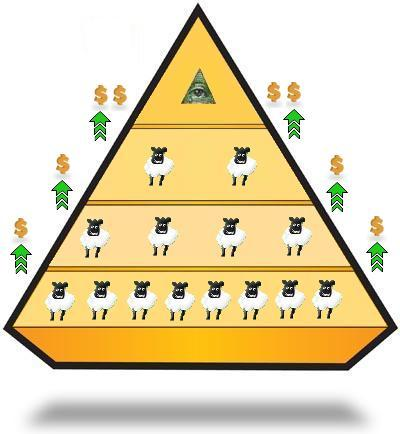 In a pyramid scheme, the guy on top gets out, the rest of the sheep gets fleeced.