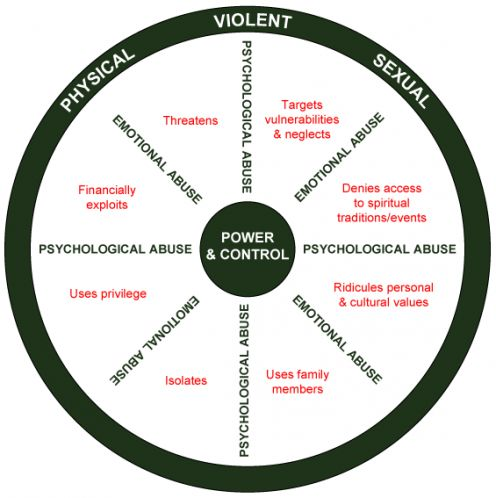 a circular diagram of manipulation techniques used by user-abusers