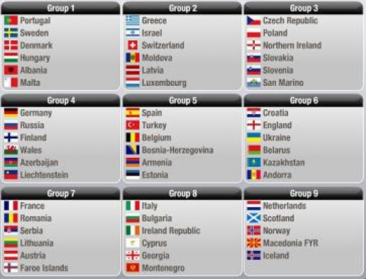 World Cup 2010 Groups