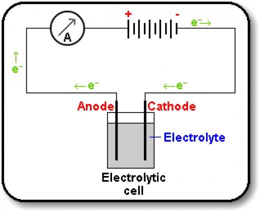 A general electrochemical process