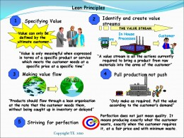 Lean Manufacturing Consulting, Principles of Lean