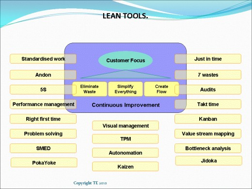 Hire a lean consultant for Lean Tools