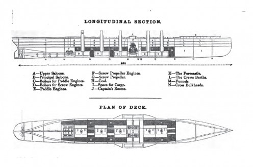 Longitudinal section of the Great Eastern.