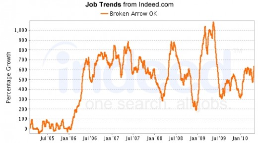 Data provided by Indeed.com, a job search and trending engine.
