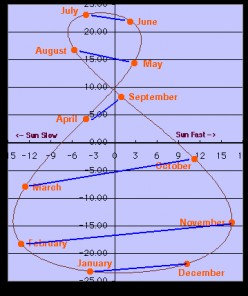 Overview on time standards based on Earth's rotation