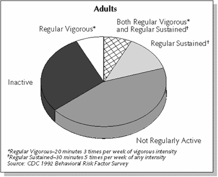 Figure 1. Exercise trends among male and female adults from the CDC 1992 Behavioral Risk Factor Survey.