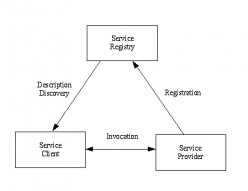 Web Services - Summary.