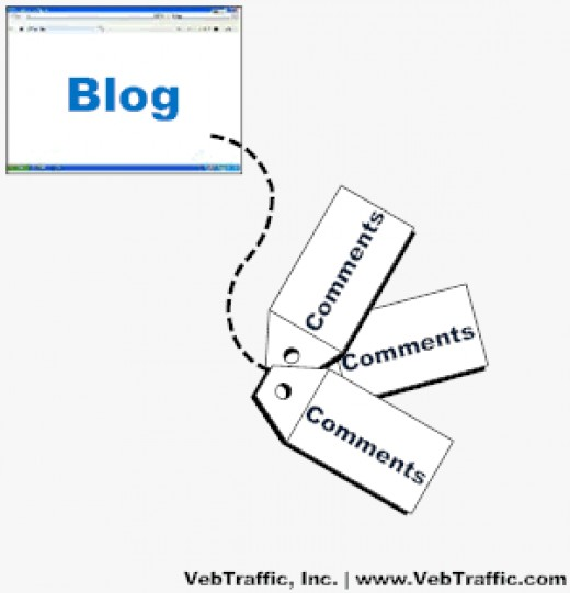 Blog Commenting Creates inbound links