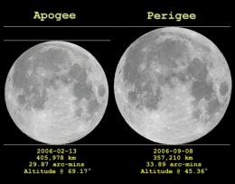 With changes in the earth's speed of revolution comes changes in the moon's orbit. As the earth has sped up, the moon should be now coming closer. Though that change is minuscule, we can see differences in the moon's appearance because the moon's orb