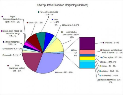 U S. population (notice human is at 30% )