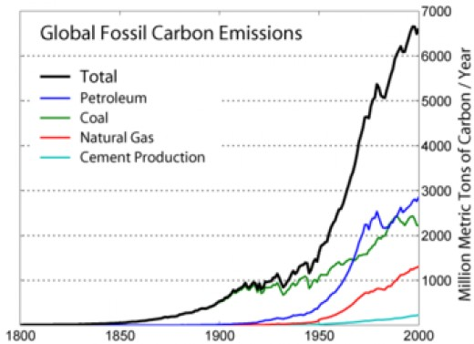 How carbon is emitted.  Image courtesy Global Warming Art.