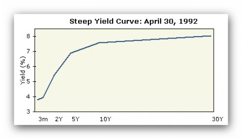 Steeply Rising Short Term Yield Curve