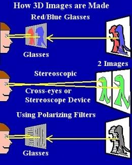 3D Viewing Methods