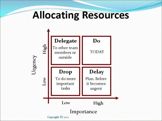 Importance / Urgency Matrix