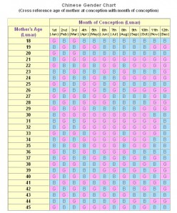 Gender Selection by the Chinese Gender Chart