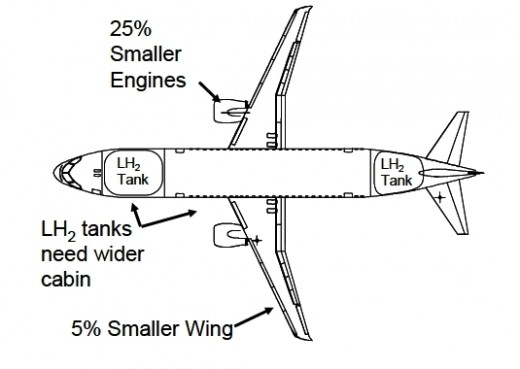 Figure 6. The Hydrogen powered Plane (Ref C)