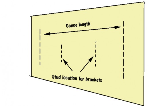 Find studs on the wall close to 2/3 the canoe width.