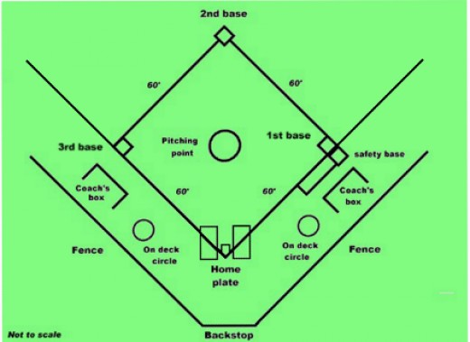 Slow Pitch Softball Diamond Dimensions Images & Pictures - Becuo