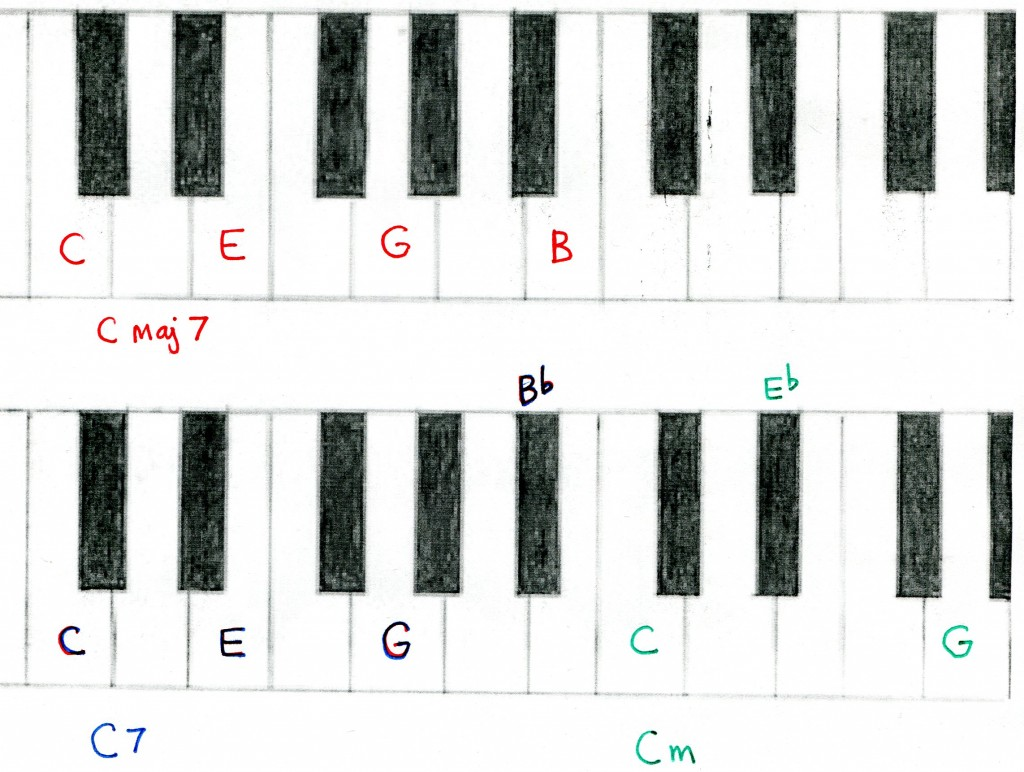 Piano and keyboard chords study hubpages hexwebz Gallery