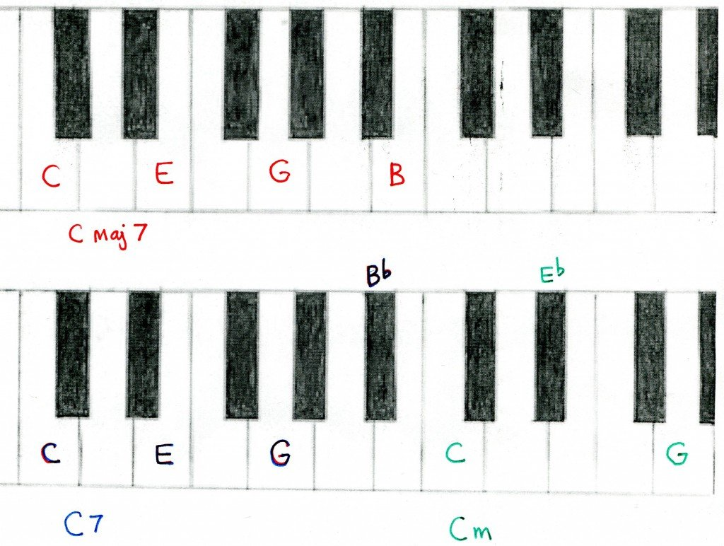 Piano and keyboard chords study hubpages hexwebz Choice Image