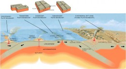 This is an overview of various types of tectonic plate boundaries that are the focus of much earthquake activity.