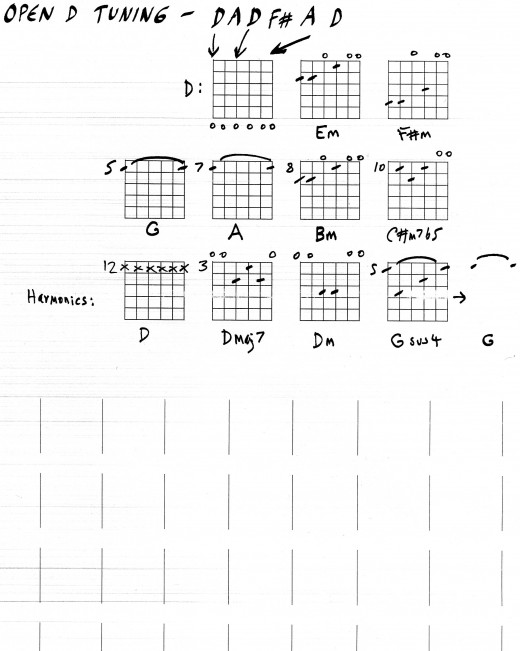 guitar chord shapes in open d tuning