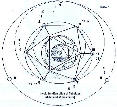 Mind -  Soul-Spirit Communication: The Tetraktys