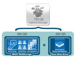 Hybrid Strorage Provided when you buy Asus eee pc 1005pe