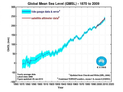 Figure 1 Recent Sea Level Changes - source http://www.cmar.csiro.au/sealevel/