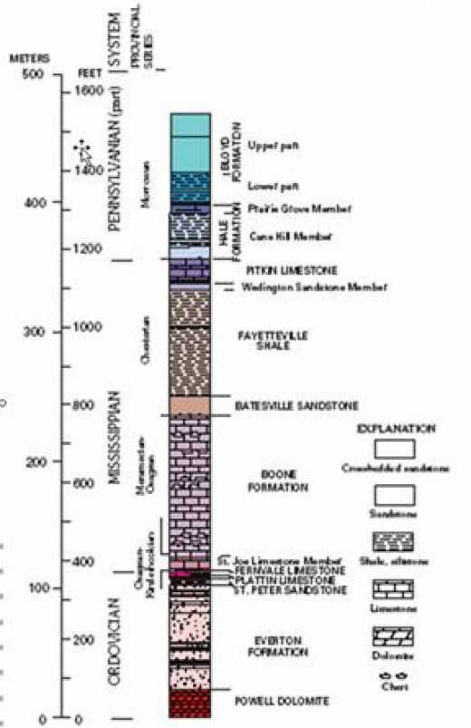 Courtesy of the U.S.G.S. this is an idea of Geologic Time. It takes millions of years to make gas.