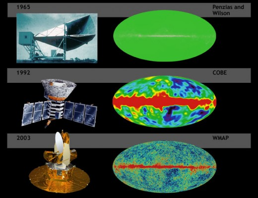 When the microwave background hiss was first thought as a fault, further investigation determined that it was left over radiation from the big bang. Since then, we have refined our picture of the cosmos to a period of just 300,000 years of the big ba