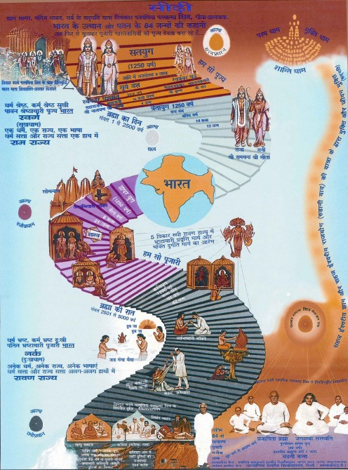 The Ladder - the rise and fall of Bharat, the Father of Humanity.