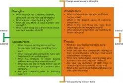 Effective SWOT analysis