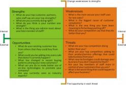 Effective SWOT analysis