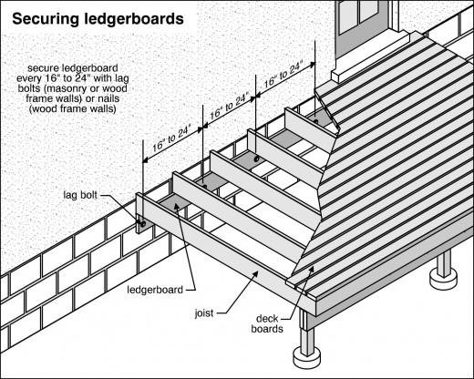 Deck Construction Techniques : Deck building methods