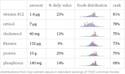 (CLICK TO VIEW FULL SIZE) Chart of Nutrients found in catfish